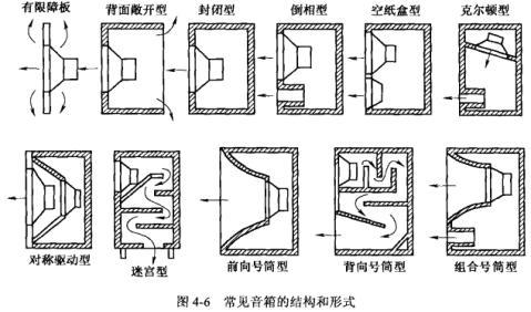 音箱结构类型 图片合集